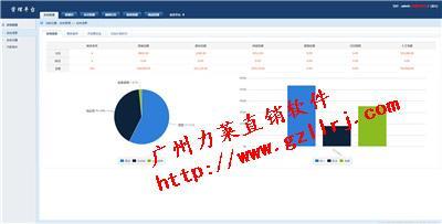 双轨制直销结算管理系统,特价活动投资理财分红带电子股直销软件