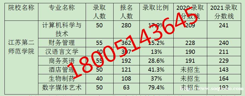 2021五年制专转本江苏第二师范学院分数线上涨原因及应对方法